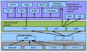 диагностика сетей